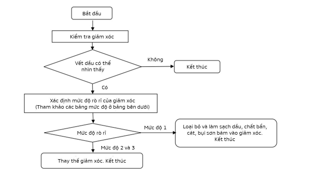 Mitsubishi Việt Nam hướng dẫn cách nhận biết lỗi rò rỉ dầu giảm xóc - 03
