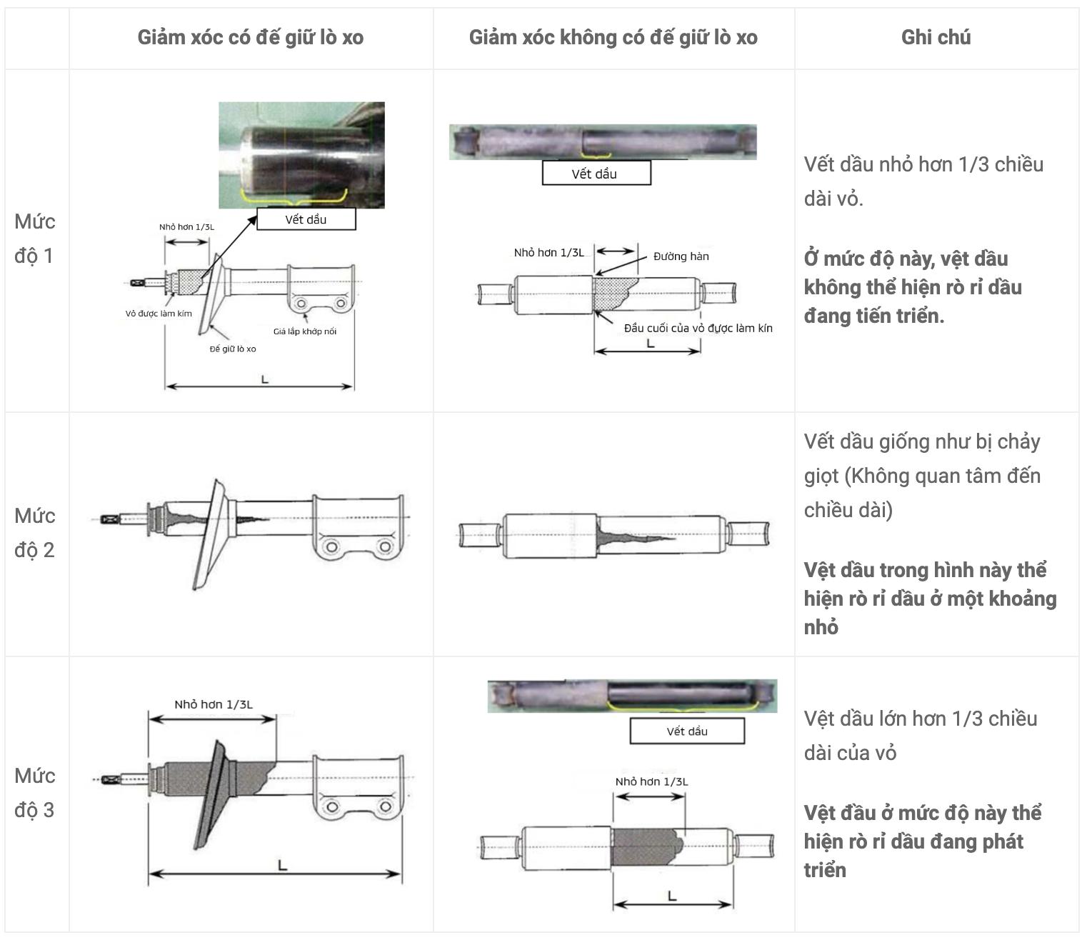 Mitsubishi Việt Nam hướng dẫn cách nhận biết lỗi rò rỉ dầu giảm xóc - 4