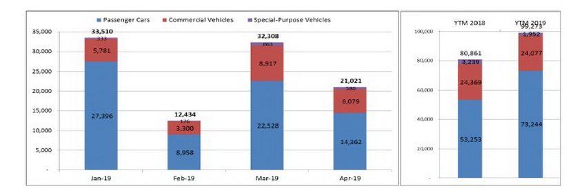 Báo cáo VAMA tháng 4-2019: doanh số thị trường ôtô giảm 35% so với tháng 3-2019 4