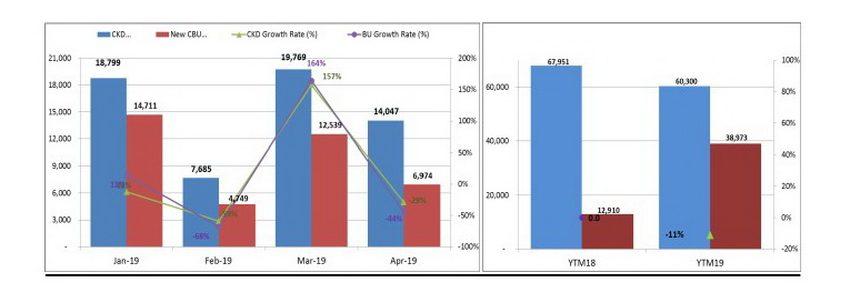 Báo cáo VAMA tháng 4-2019: doanh số thị trường ôtô giảm 35% so với tháng 3-2019 3