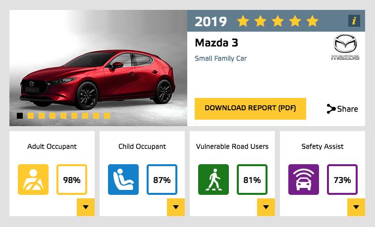 Mazda3 2019 sắp ra mắt Việt Nam đạt tiêu chuẩn 5 sao Euro NCAP 3