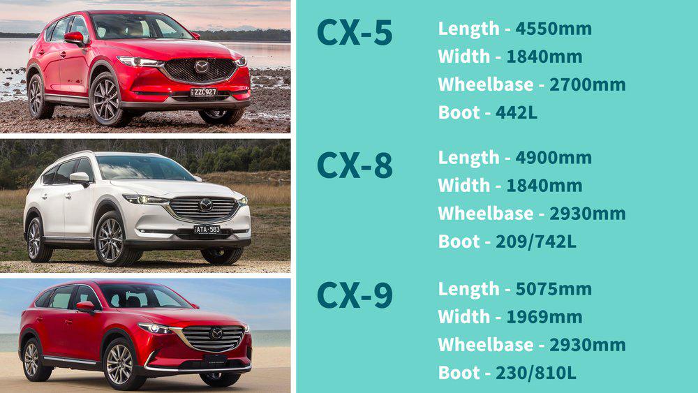 Mazda CX-8 dài hơn nhưng hẹp hơn Hyundai SantaFe