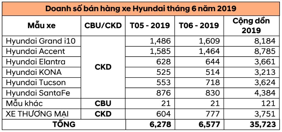 Hyundai Thành Công bán 6.577 xe trong tháng 7 - 1