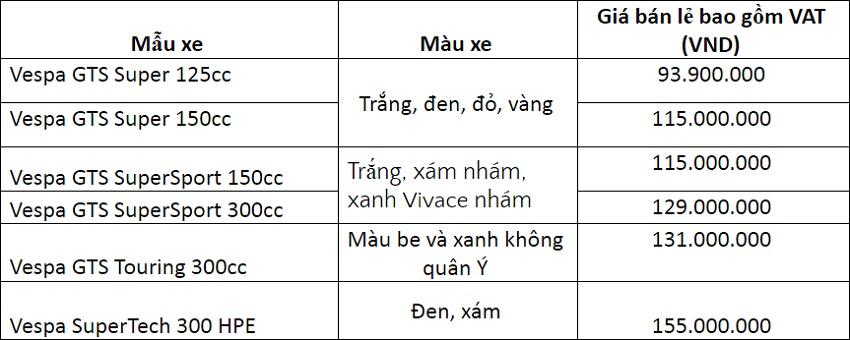 Piaggio Việt Nam ra mắt Vespa GTS 2019 thế hệ mới - 1