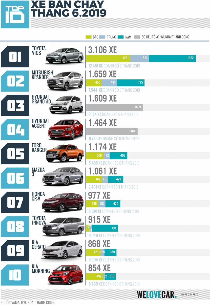 Top 10 xe bán chạy nhất tháng 6-2019