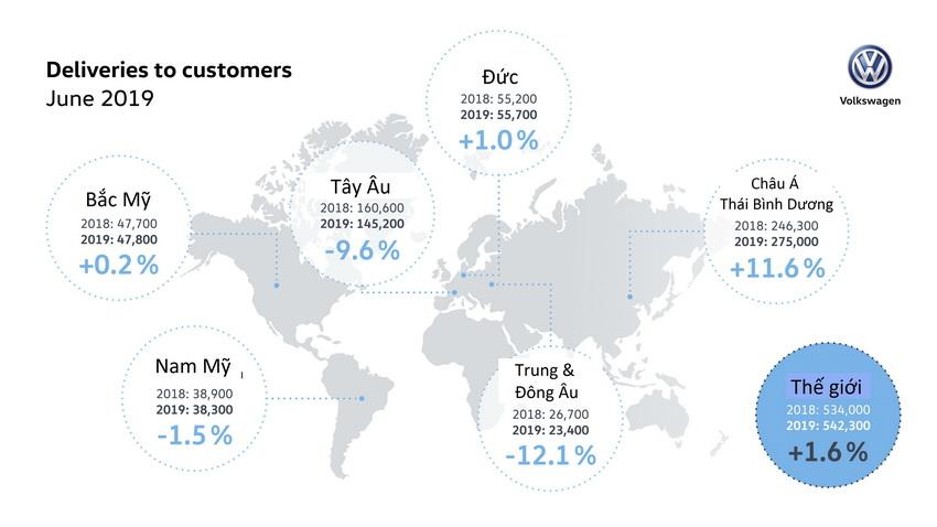 Doanh số tháng 6-2019 của Volkswagen đạt 542.300 xe trên toàn thế giới - 1