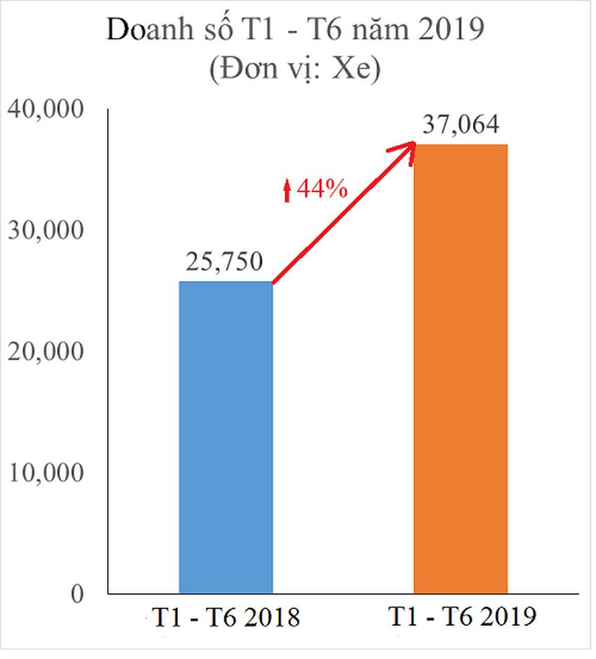 Toyota Việt Nam công bố các thành tựu và hoạt động trong 6 tháng đầu năm 2019 - 7