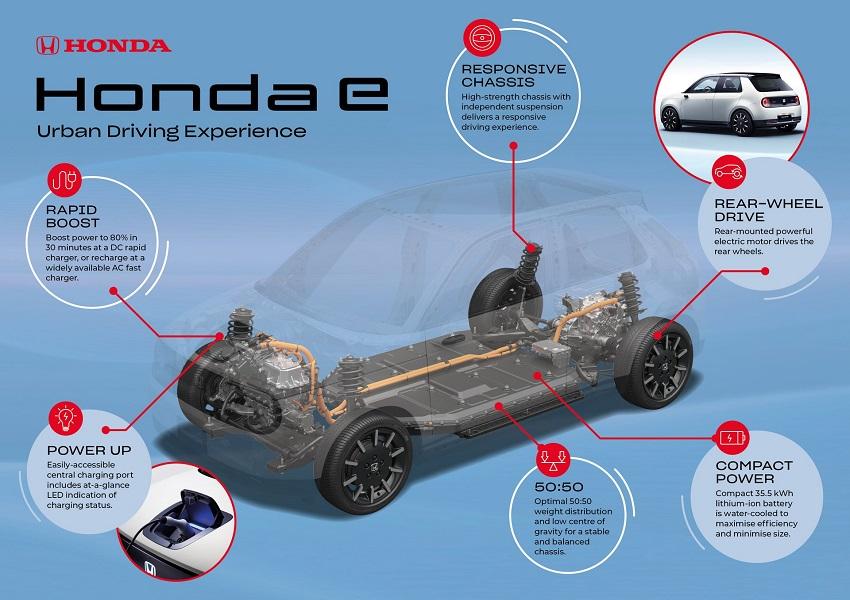 Động cơ điện Honda e sản sinh công suất 150 mã lực và mô-men xoắn 300 Nm - 33