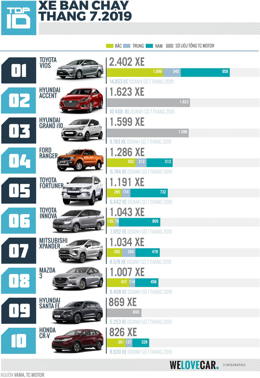"""[Infographic] Top 10 mẫu xe bán chạy nhất tháng 7-2019: Toyota Vios giữ vững """"ngôi vương"""" - 1"""
