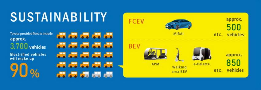 Toyota cung cấp loạt mẫu xe điện cho Thế vận hội Olympic và Paralympic Tokyo 2020 - 15