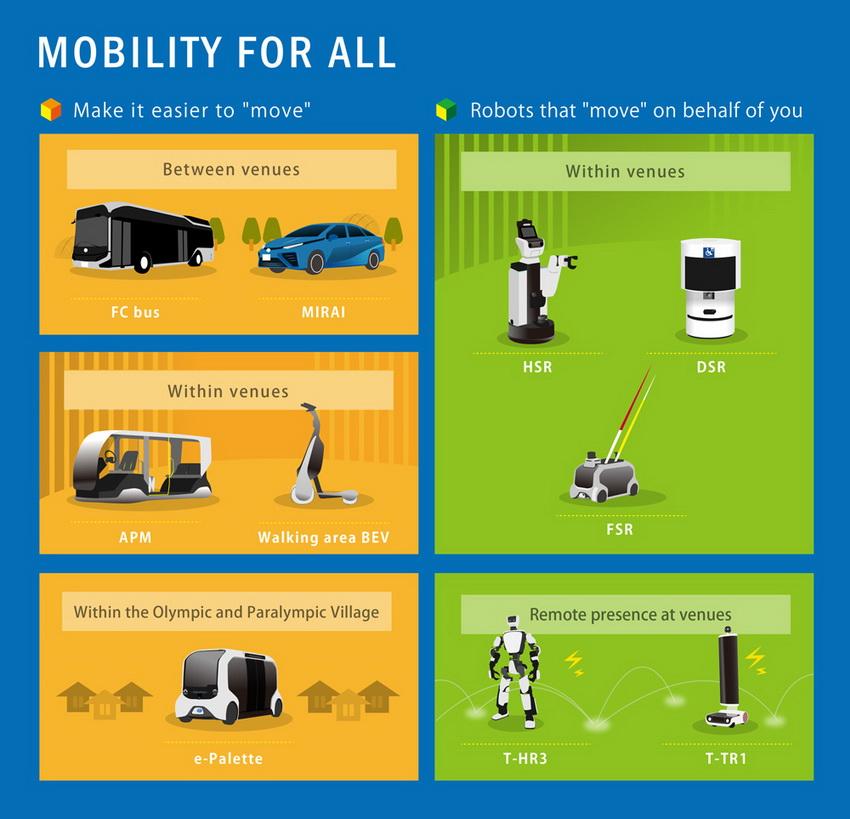 Toyota cung cấp loạt mẫu xe điện cho Thế vận hội Olympic và Paralympic Tokyo 2020 - 14