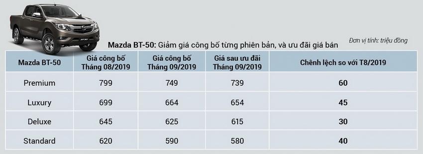 giá mới cho Mazda BT-50