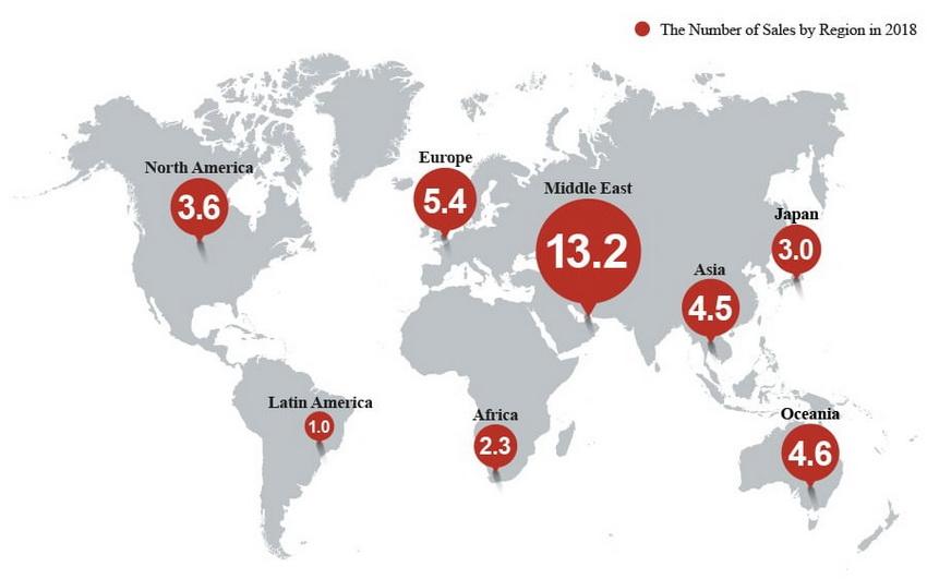 doanh số toàn cầu tích lũy của Land Cruiser series