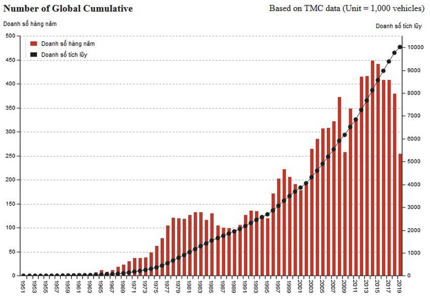 Doanh số toàn cầu của Land Cruiser
