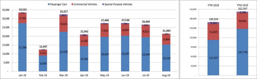 Doanh số thị trường ô tô Việt Nam