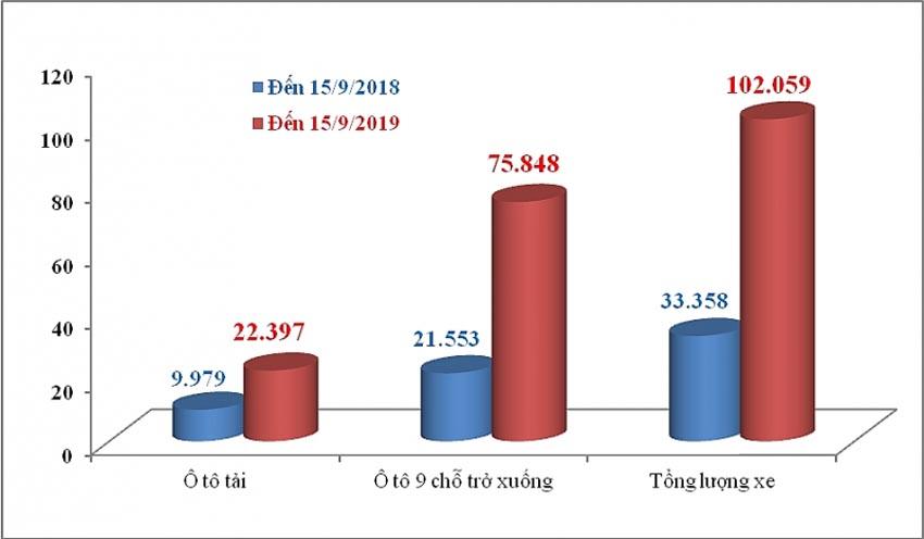 Ô tô nhập khẩu vượt 100.000 xe - 3