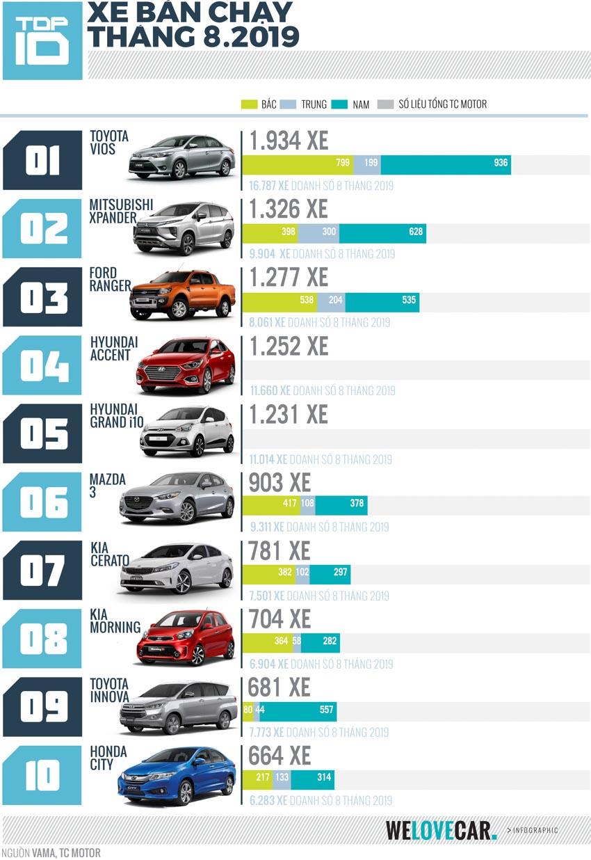 """[Infographic] Top 10 mẫu xe bán chạy nhất tháng 8-2019: Toyota Vios tiếp tục giữ vững """"Ngôi vương"""" - 2"""