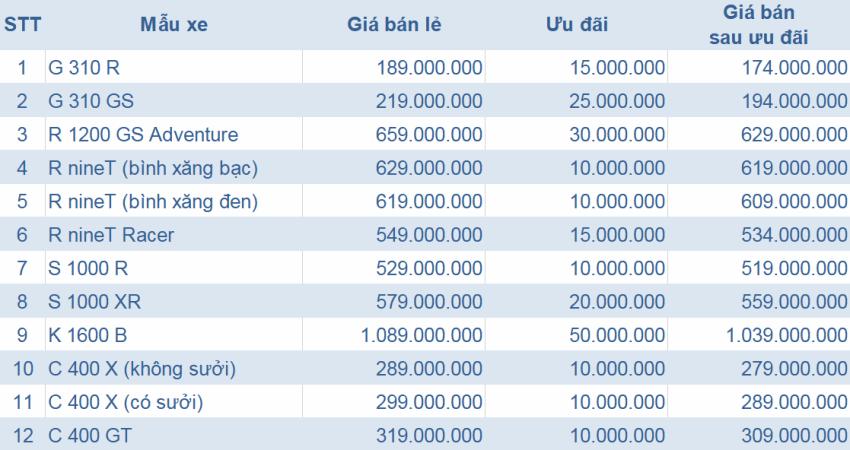 Cuối năm, BMW Motorrad Việt Nam ưu đãi giá bán lên đến 50 triệu đồng - 3