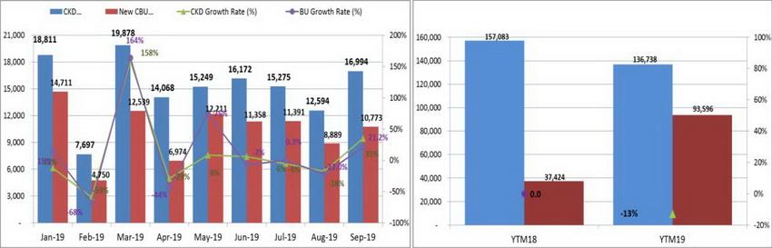 Báo cáo VAMA tháng 9-2019: Doanh số toàn thị trường ô tô tăng 29% so với tháng 8 - 2