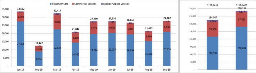 Báo cáo VAMA tháng 9-2019: Doanh số toàn thị trường ô tô tăng 29% so với tháng 8 - 3