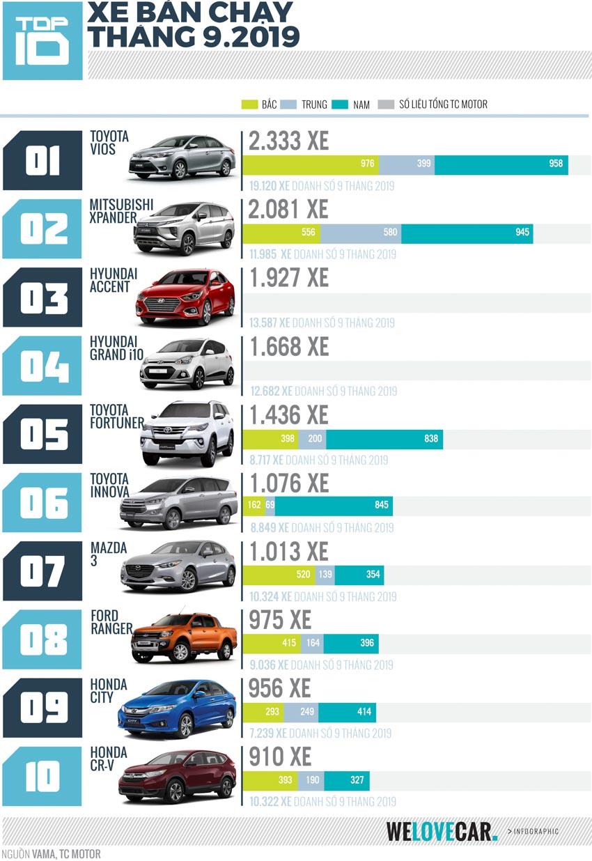 """[Infographic] Top 10 mẫu xe bán chạy nhất tháng 9-2019: Vios giữ vững """"Ngôi vương"""", Xpander lần đầu vượt ngưỡng 2.000 xe/tháng - 1"""