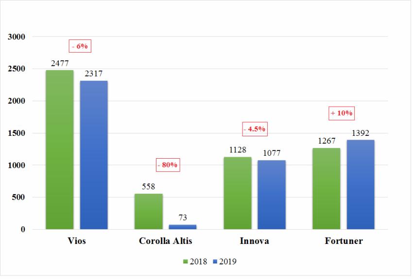 Doanh số tháng 10-2019 Toyota Việt Nam