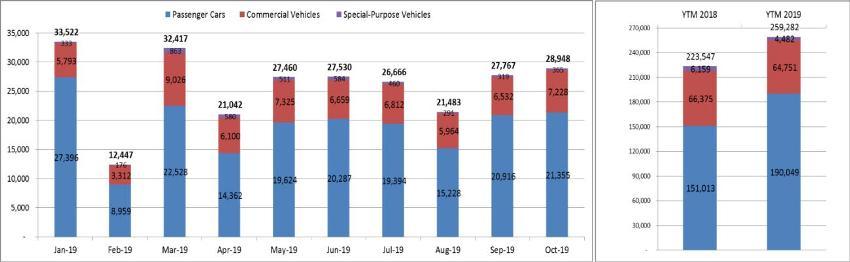 Doanh số thị trường ôtô tháng 10-2019