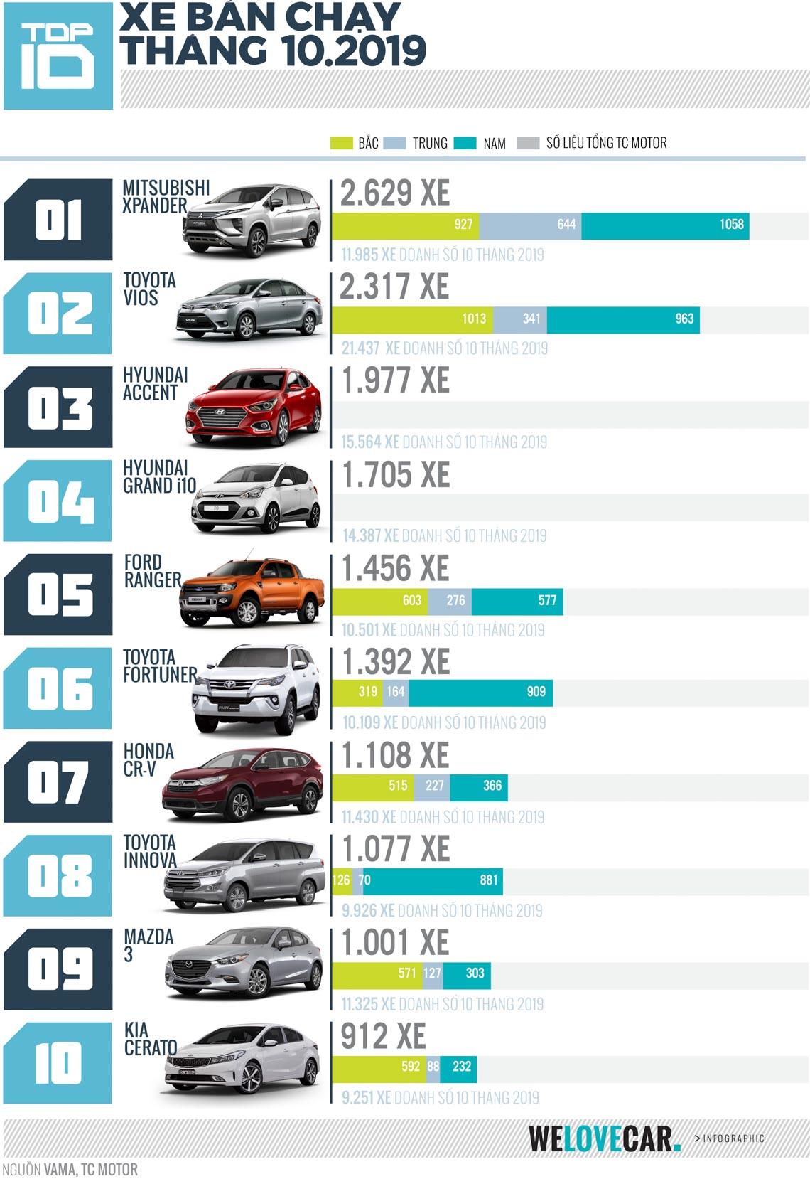"""Top 10 mẫu xe bán chạy nhất tháng 10-2019: Mitsubishi X-Pander lần đầu tiên chiếm """"Ngôi vương"""" với 2.629 xe -1"""