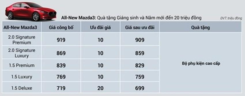Gói ưu đãi xe Mazda3