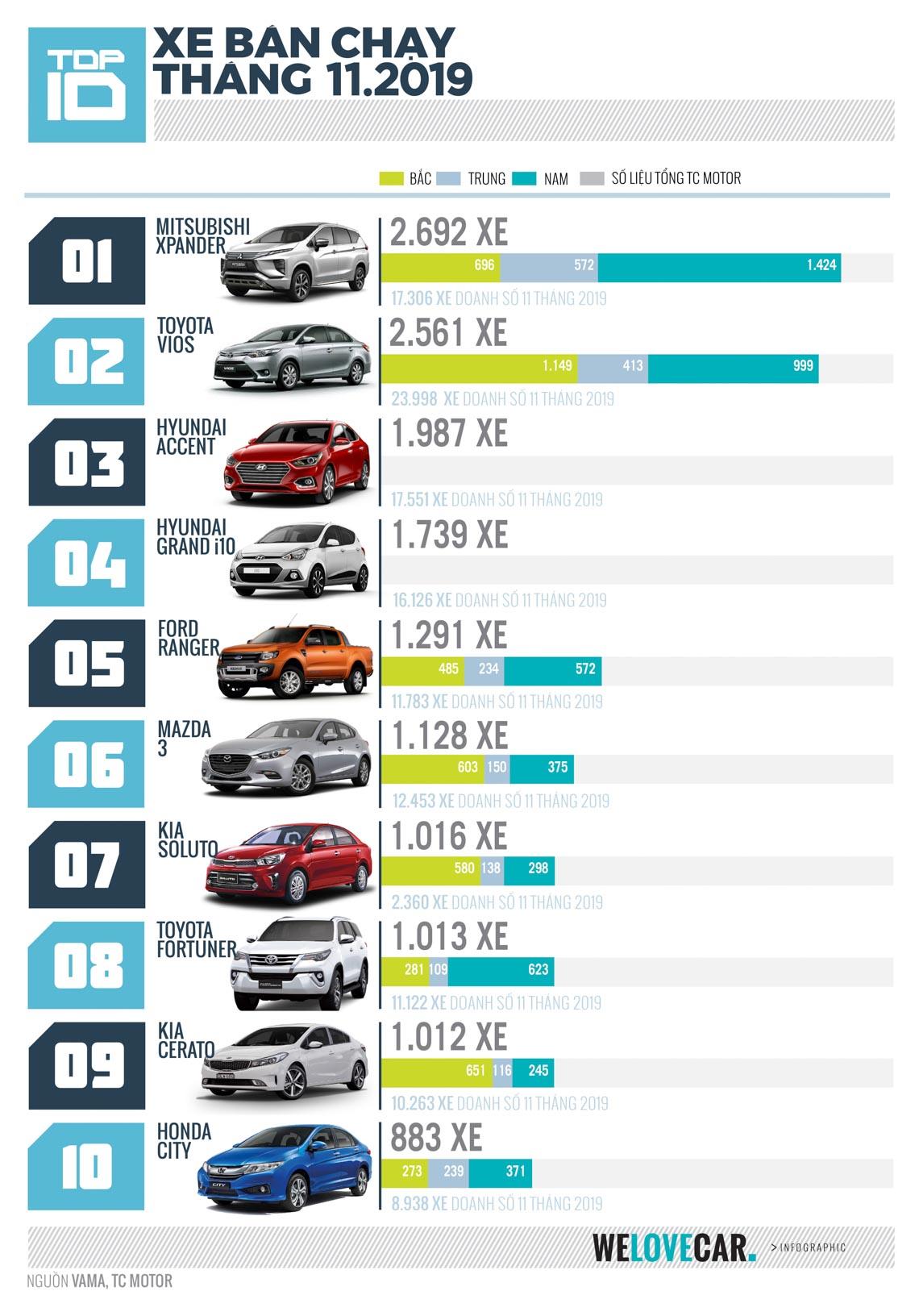 """[Infographic] Top 10 mẫu xe bán chạy nhất tháng 11-2019: Mitsubishi X-Pander giữ vững """"Ngôi vương"""" với 2.692 xe -1"""