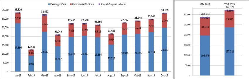 doanh số năm 2019 thị trường ô tô Việt Nam