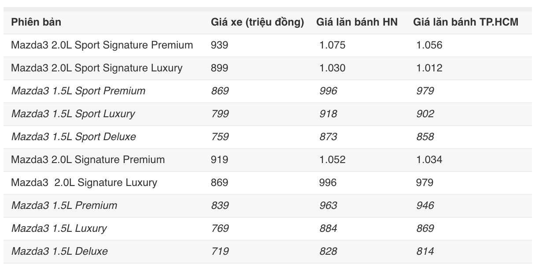 Cận cảnh Mazda3 2020 phiên bản Premium giá 839 triệu đồng tại Việt Nam - 10
