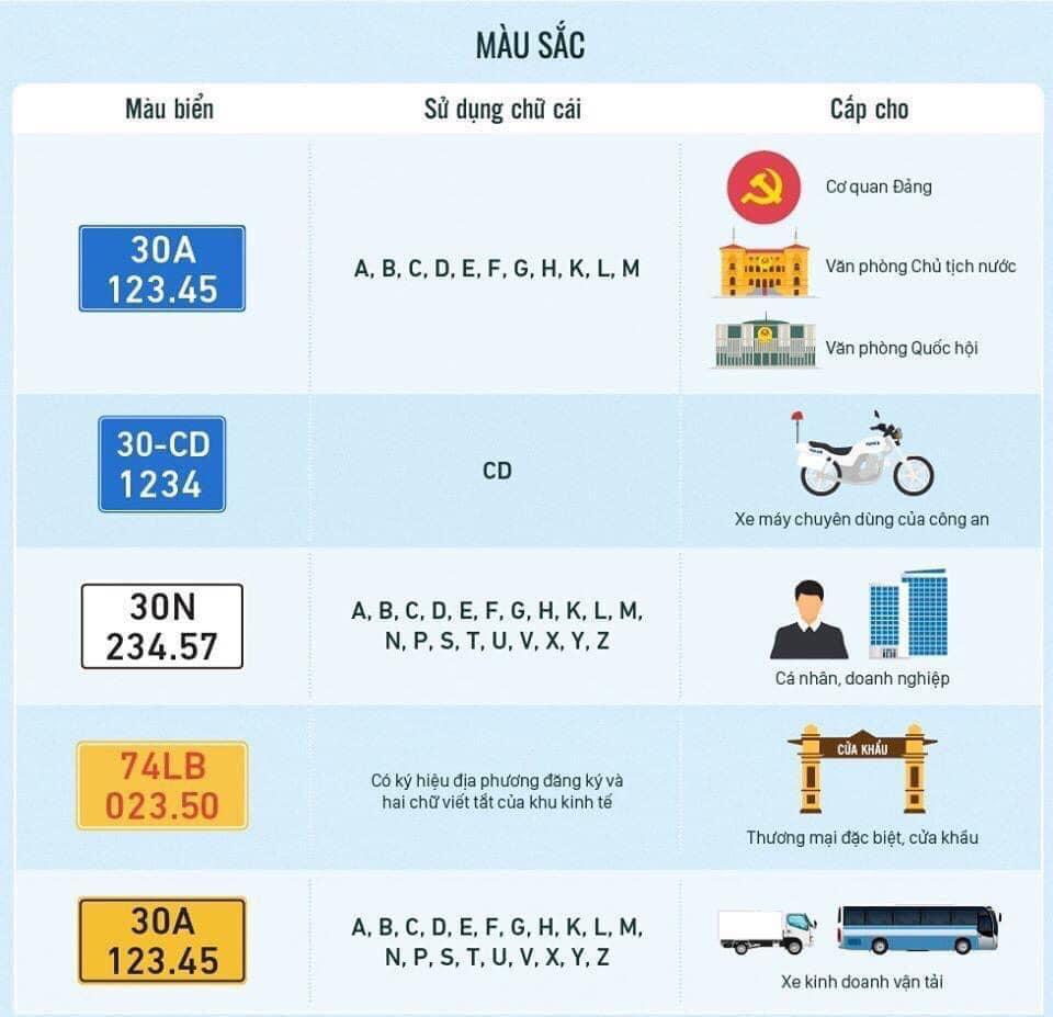 Những thay đổi về biển số áp dụng từ ngày 01/08/2020 - 2