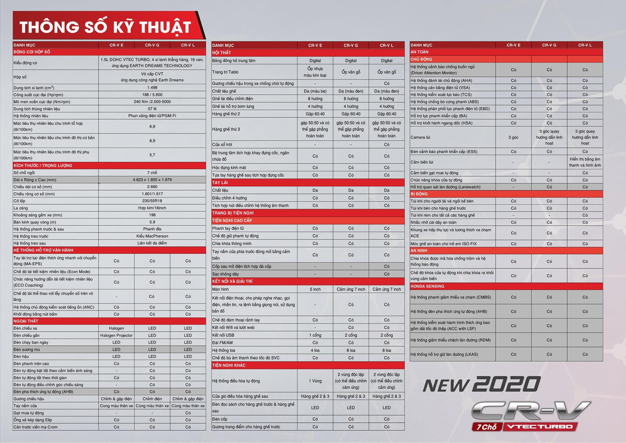 Honda CR-V 2020 lộ thông số kỹ thuật trước ngày ra mắt Việt Nam - 5