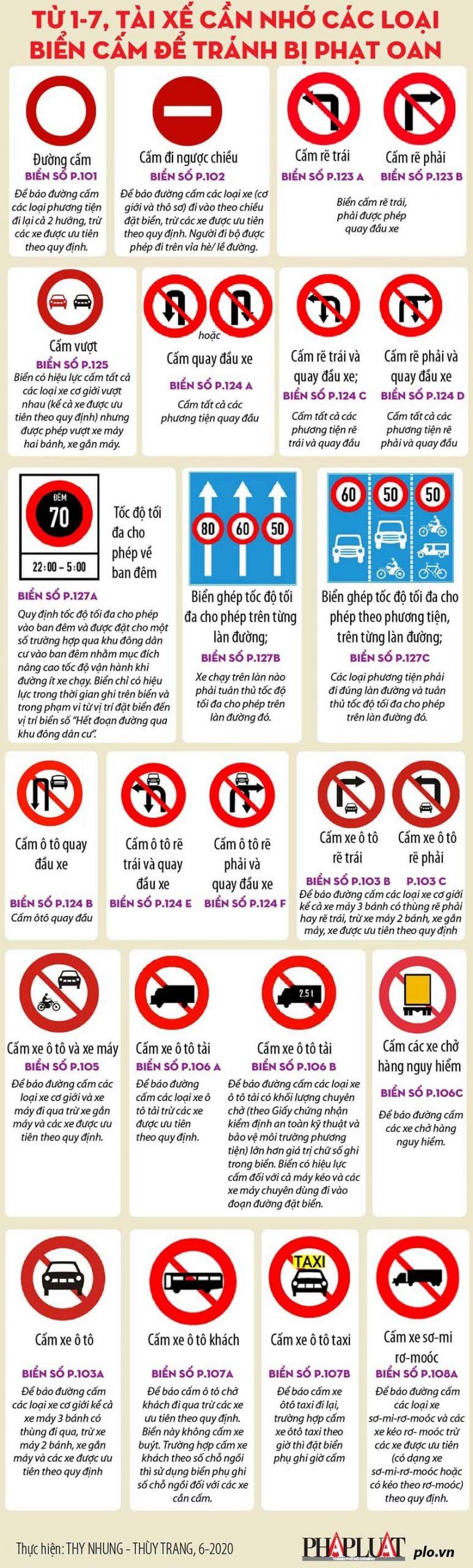Từ 1.7, tài xế cần nhớ các loại biển cấm để tránh bị phạt oan