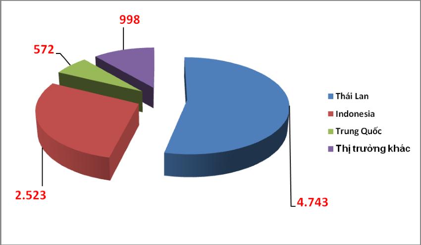 ô tô nhập khẩu tháng 8