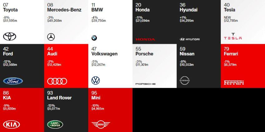 thương hiệu ôtô giá trị nhất 2020