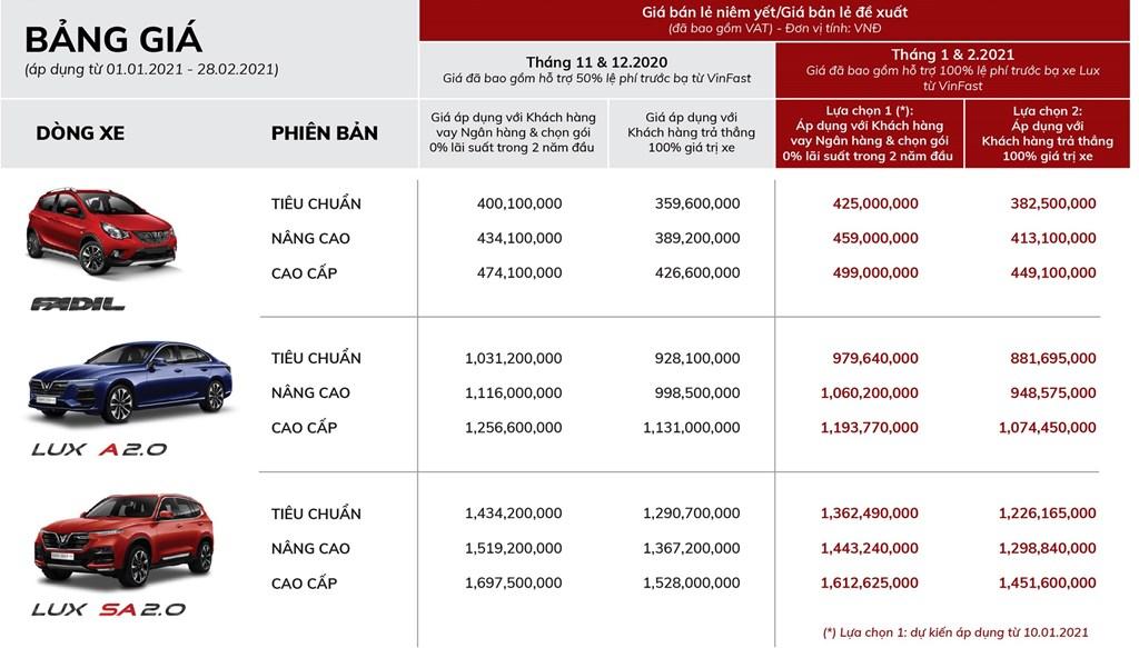 Bảng giá xe VinFast tháng 1/2021