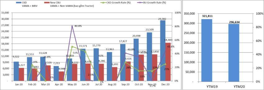 doanh số thị trường ôtô