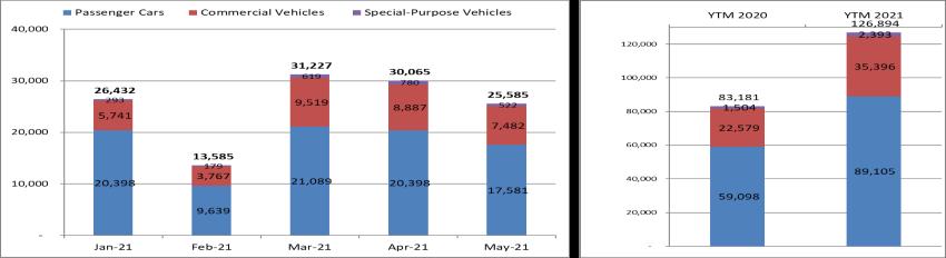 thị trường ôtô tháng 5/2021